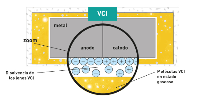 VCI anti rust